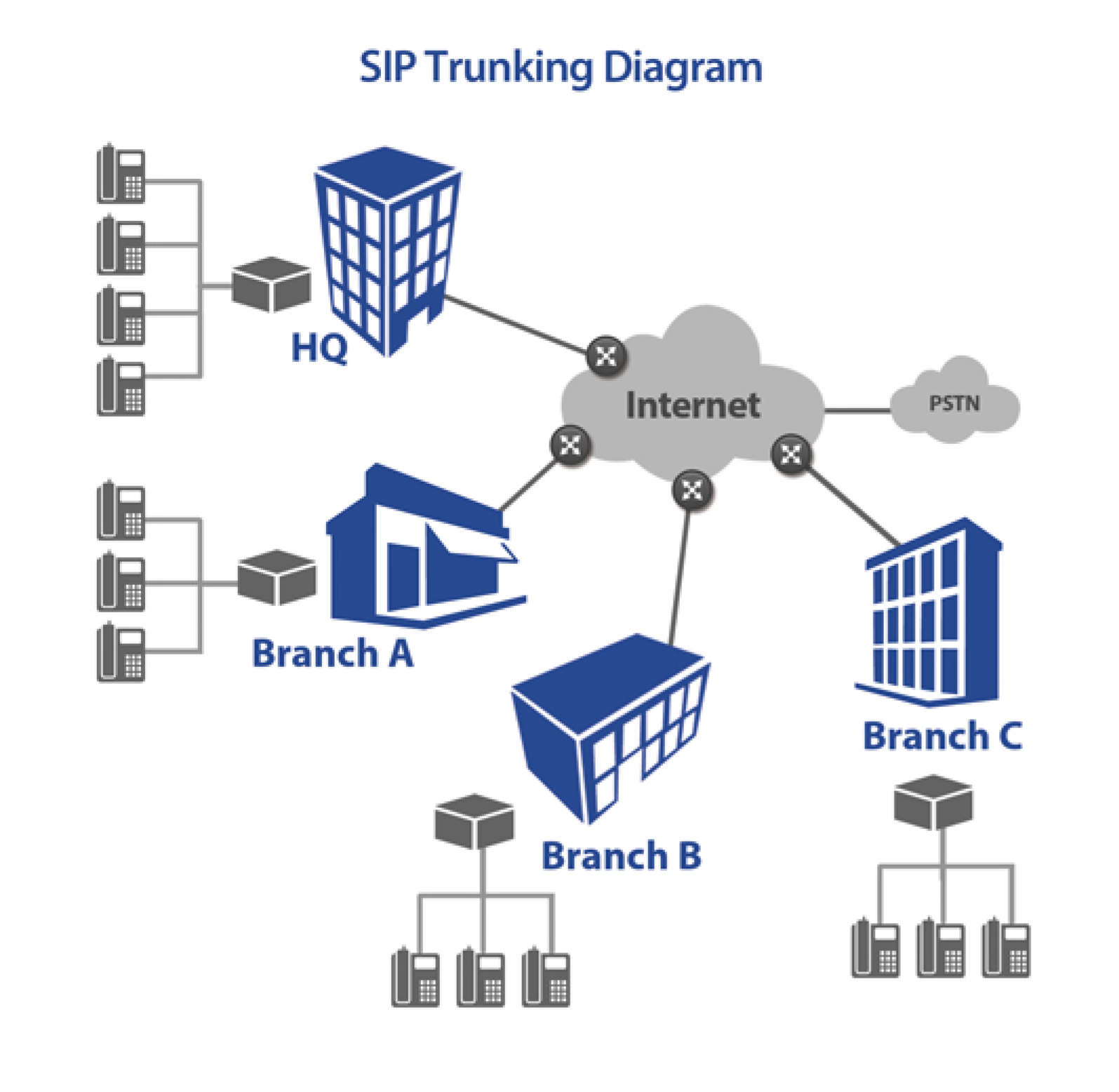 V1 VoIP answers SIP Trunk reseller questions for upgrades for business communications